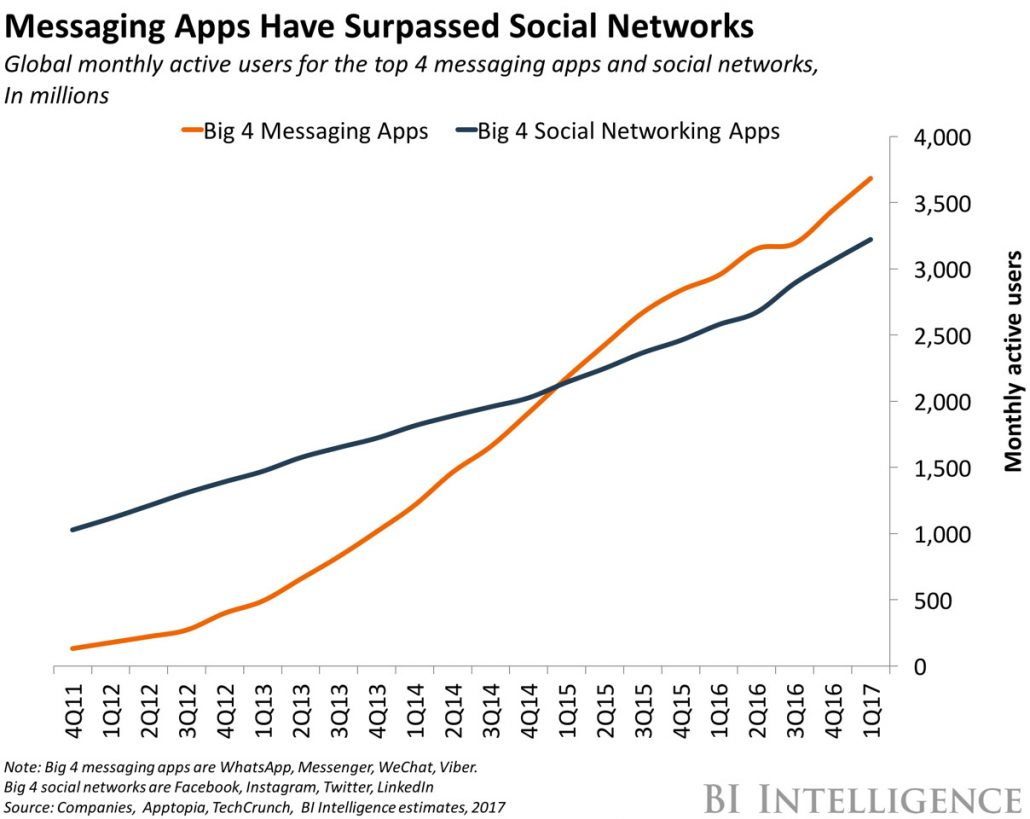chat apps vs social media networks